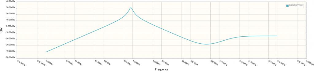 Diagrama de Bode de magnitud y fase con CircuitLab