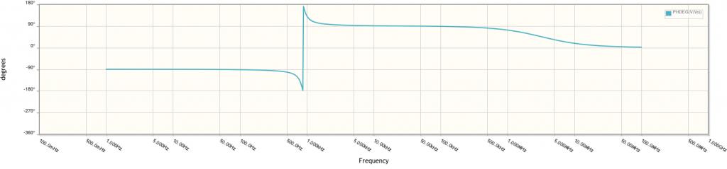 Diagrama de Bode de fase con CircuitLab