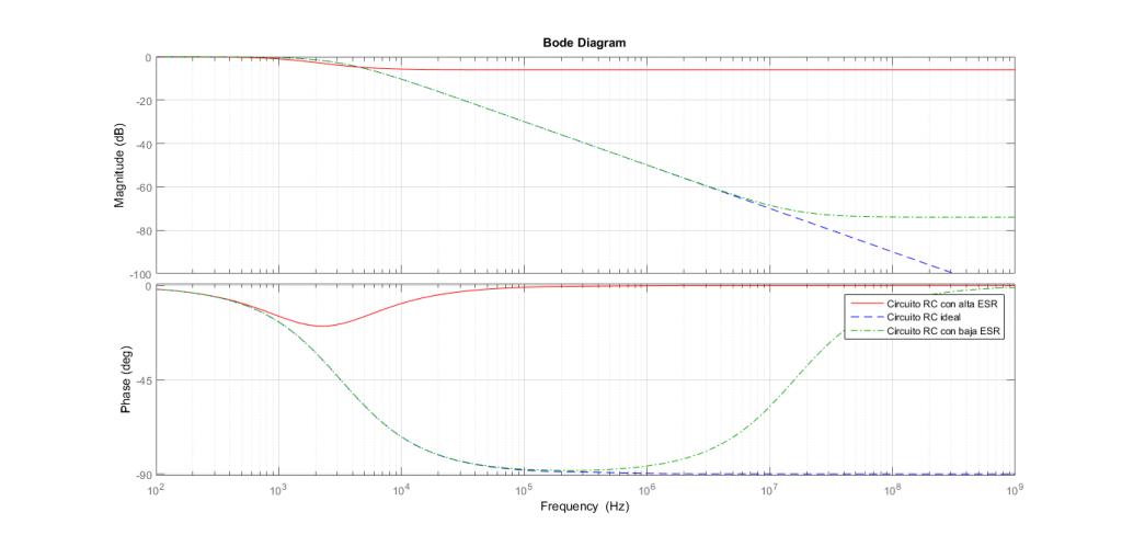 Línea continua: alta ESR con \( R_L = 50 \Omega\) . Linea discontinua: ESR = 0 (ideal). Linea punto ralla: \( R_L = 0.01 \Omega \).