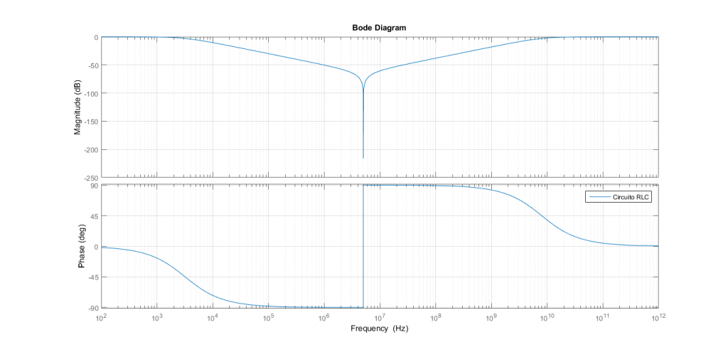 Diagrama de Bode del circuito LC
