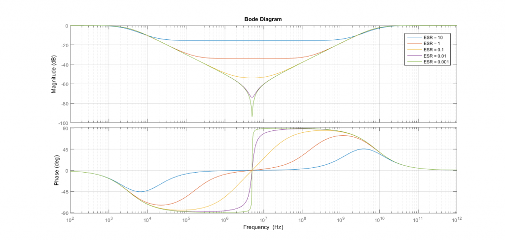 Diagrama de Bode para diferentes ESR