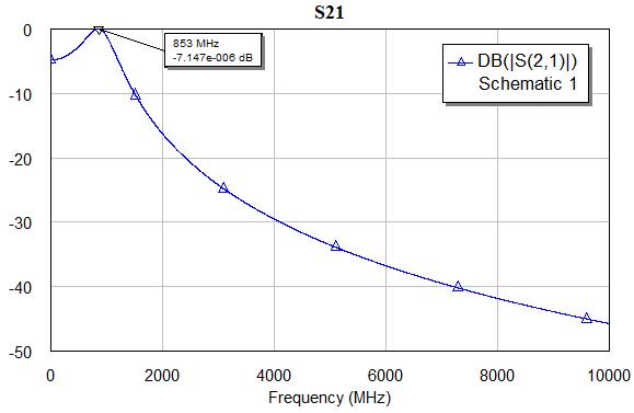 Respuestra en frecuencia del parámetro S21