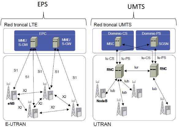 Comparitiva E-UTRAN y UTRAN