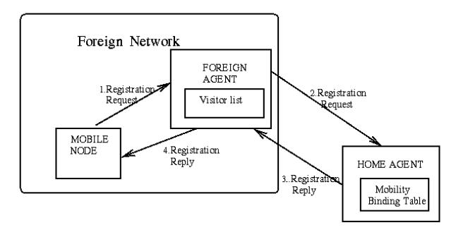 Proceso de registro