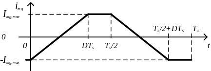 push-pull-corriente-magnetizacion-total