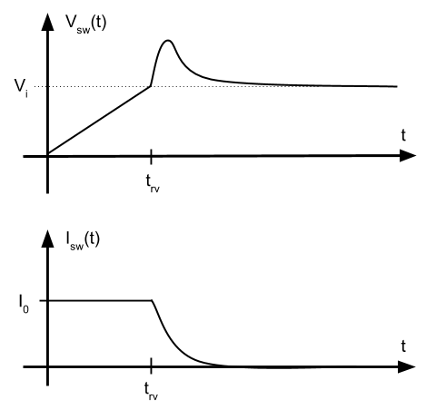 oscilación red